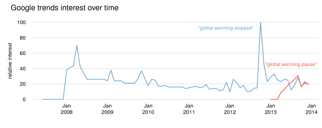 Global internet search trends. Quantity of Google searches34 for the terms 'global warming stopped' (blue) and 'global warming pause' (red) over the period from January 2007 to December 2013, expressed as 'relative interest' with the highest monthly total given an index of 100. Note that the Google data was accessed on 23 January 2014 and is subject to change.